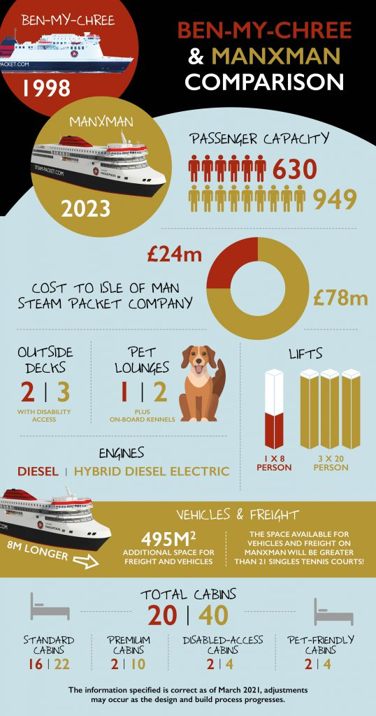 A graphic which illustrates the key differences between Isle of Man Steam Packet Company vessel Ben-my-Chree and the new replacement vessel Manxman, due to come into service in 2023. Included on the graphic is passenger capacity, pet lounges, lifts, number of cabins and more.